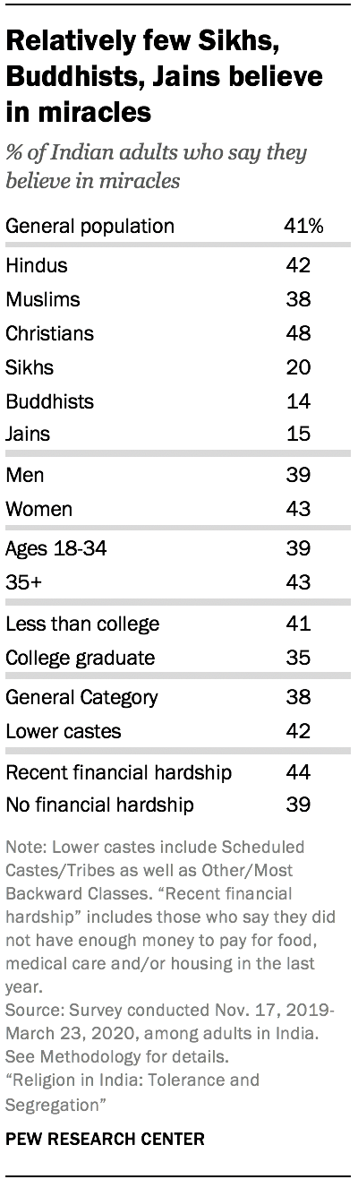 Relatively few Sikhs, Buddhists, Jains believe in miracles