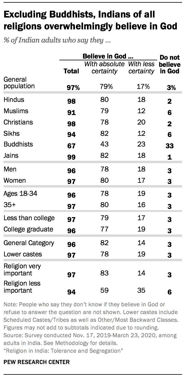 Excluding Buddhists, Indians of all religions overwhelmingly believe in God