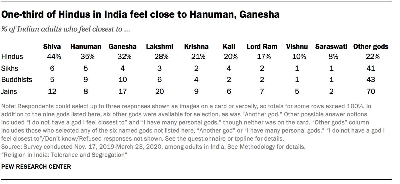 One-third of Hindus in India feel close to Hanuman, Ganesha