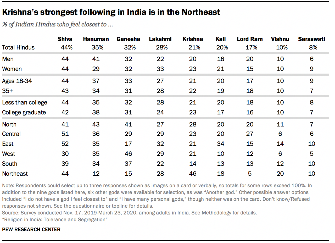 Krishna's strongest following in India is in the Northeast