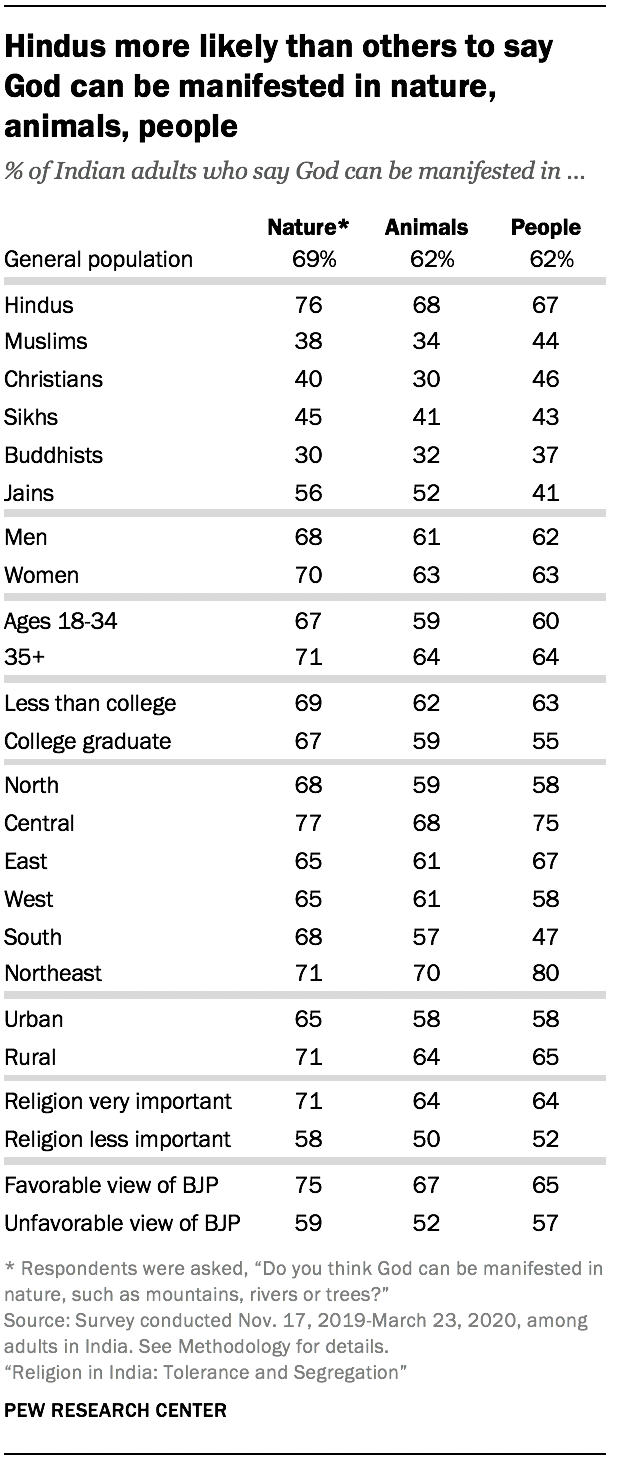 Hindus more likely than others to say God can be manifested in nature, animals, people