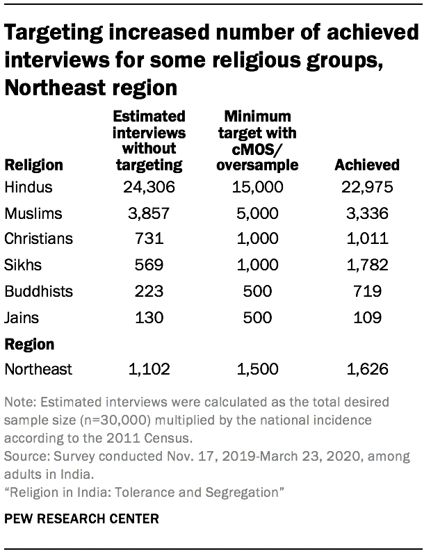 Targeting increased number of achieved interviews for some religious groups, Northeast region