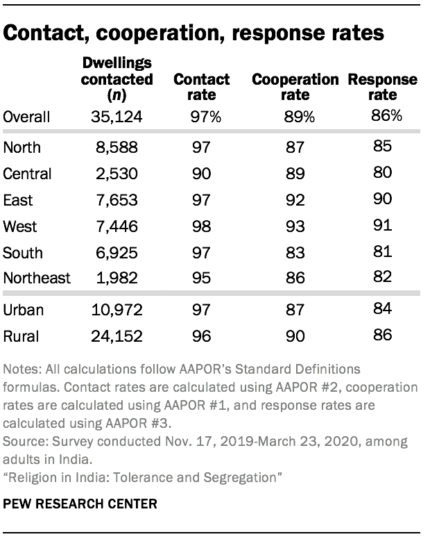 Contact, cooperation, response rates