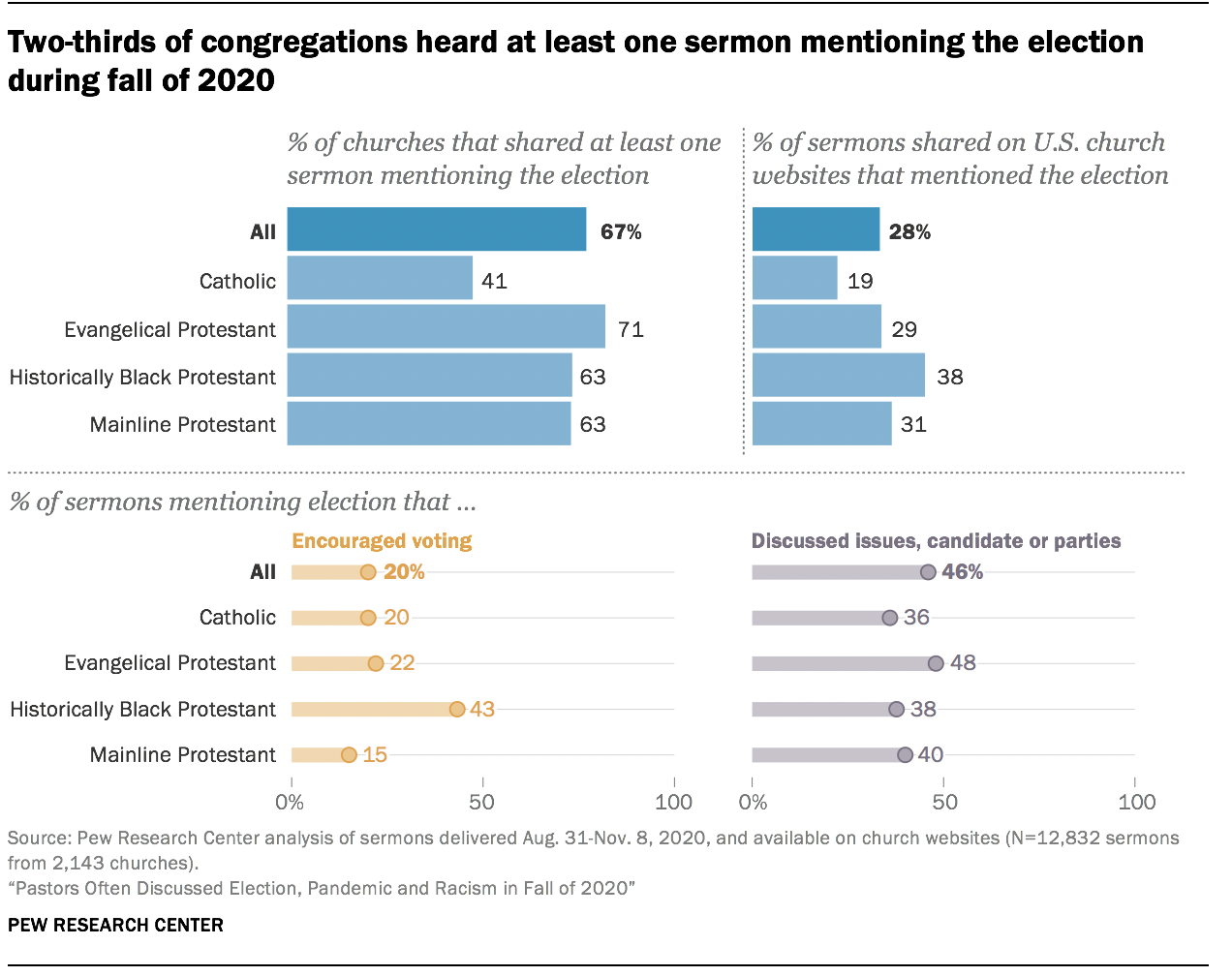 Two-thirds of congregations heard at least one sermon mentioning the election during fall of 2020