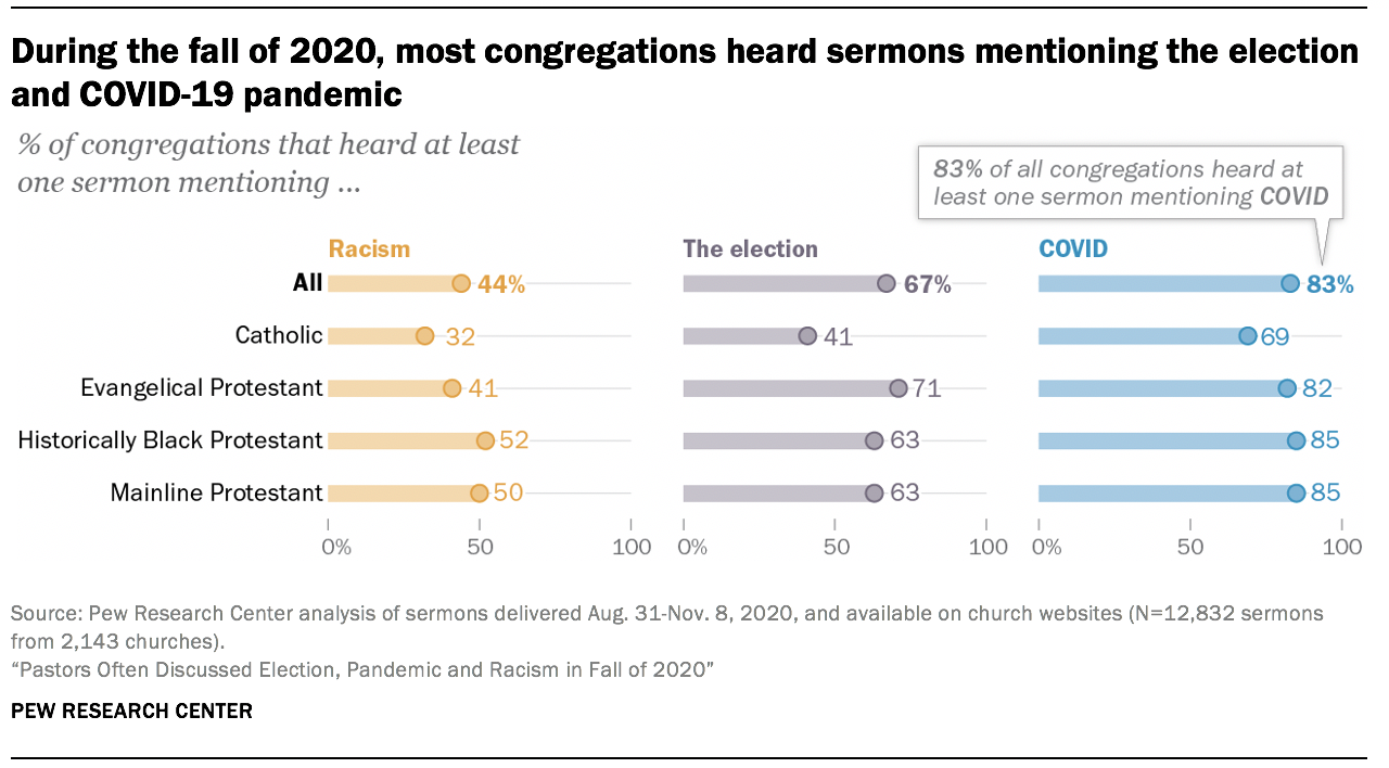 During the fall of 2020, most congregations heard sermons mentioning the election and COVID-19 pandemic