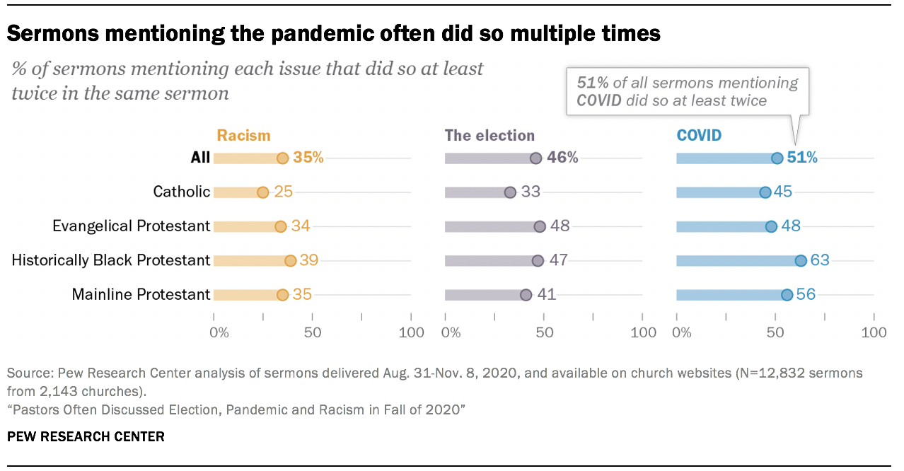 Sermons mentioning the pandemic often did so multiple times