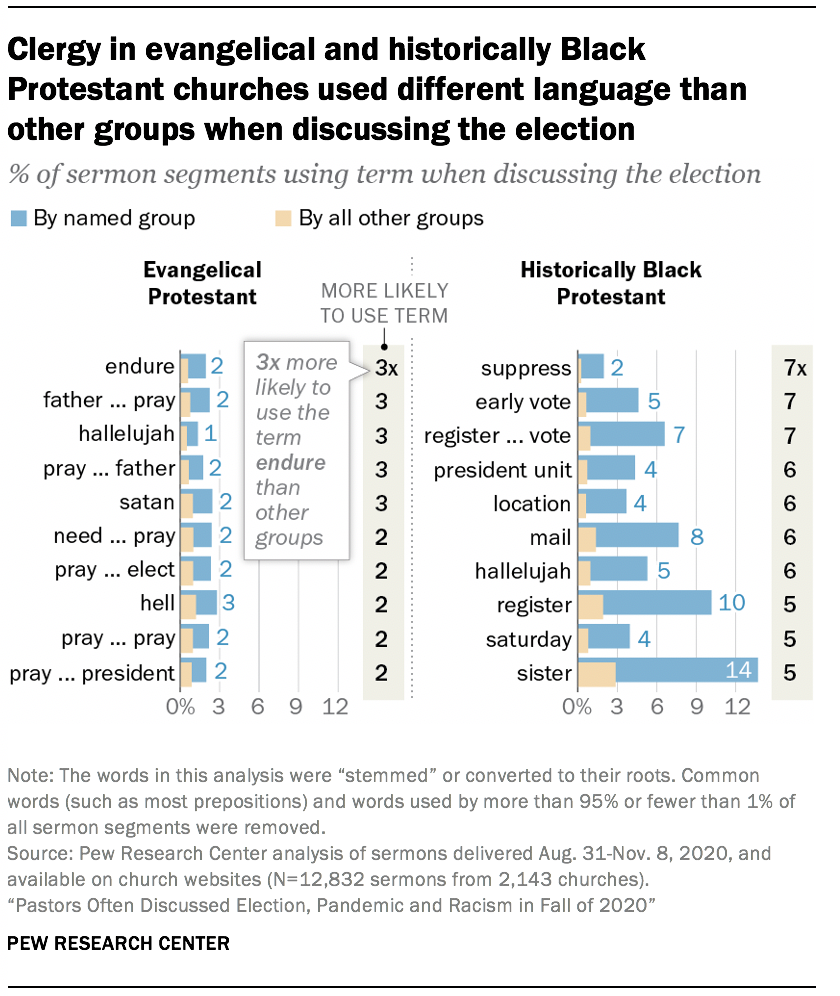Clergy in evangelical and historically Black Protestant churches used different language than other groups when discussing the election