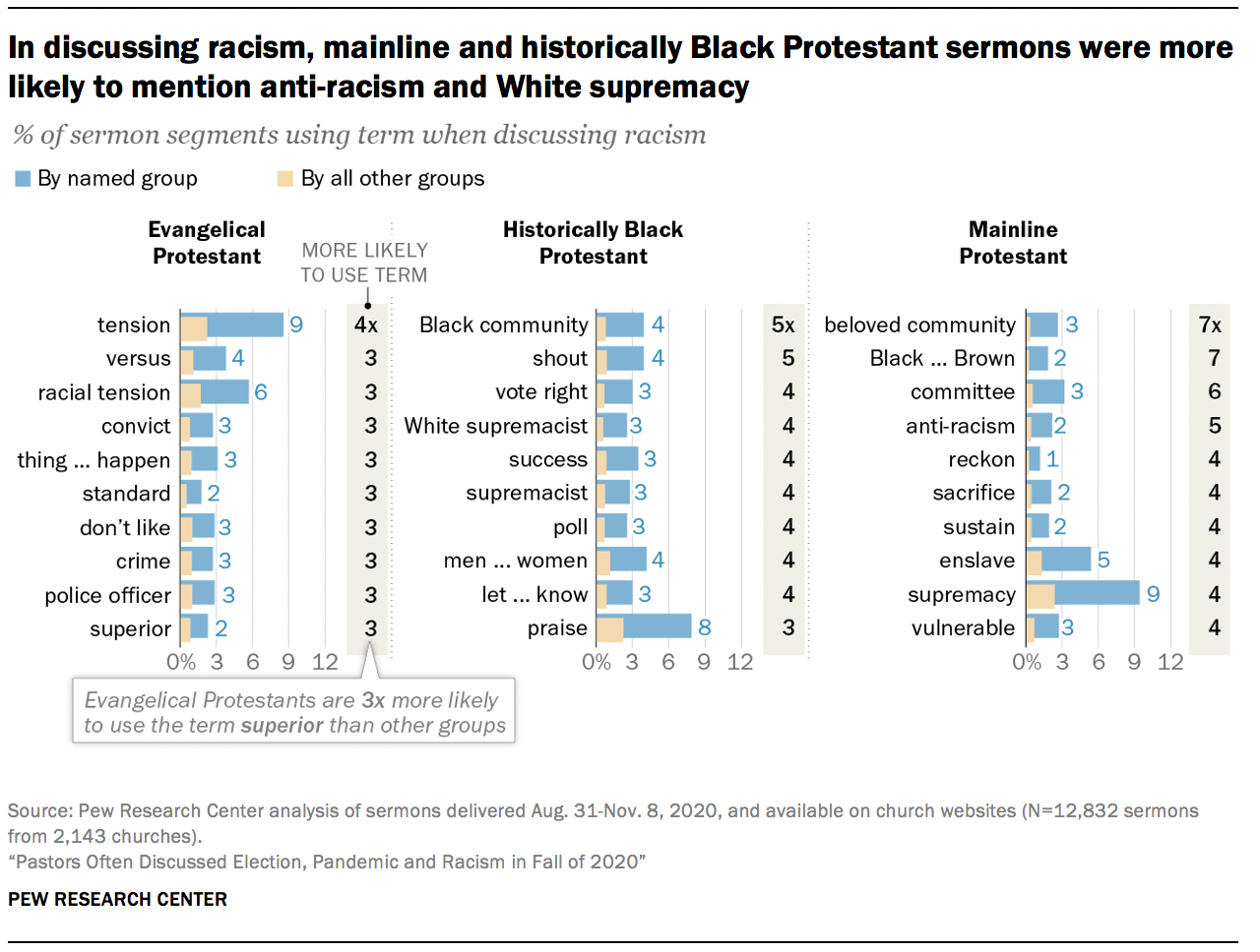 In discussing racism, mainline and historically Black Protestant sermons were more likely to mention anti-racism and White supremacy