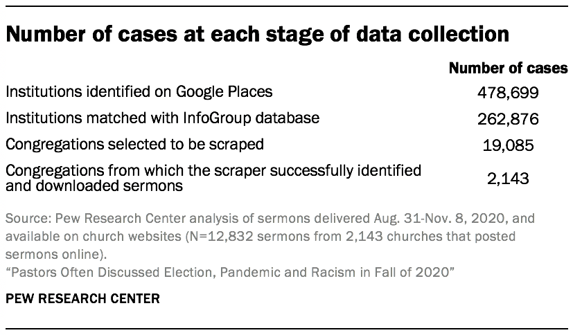 Number of cases at each stage of data collection
