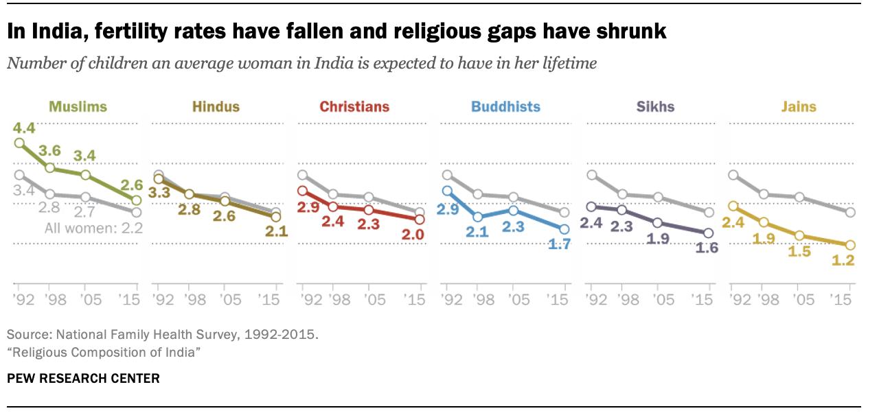 En India, las tasas de fertilidad han caído y las brechas religiosas se han reducido