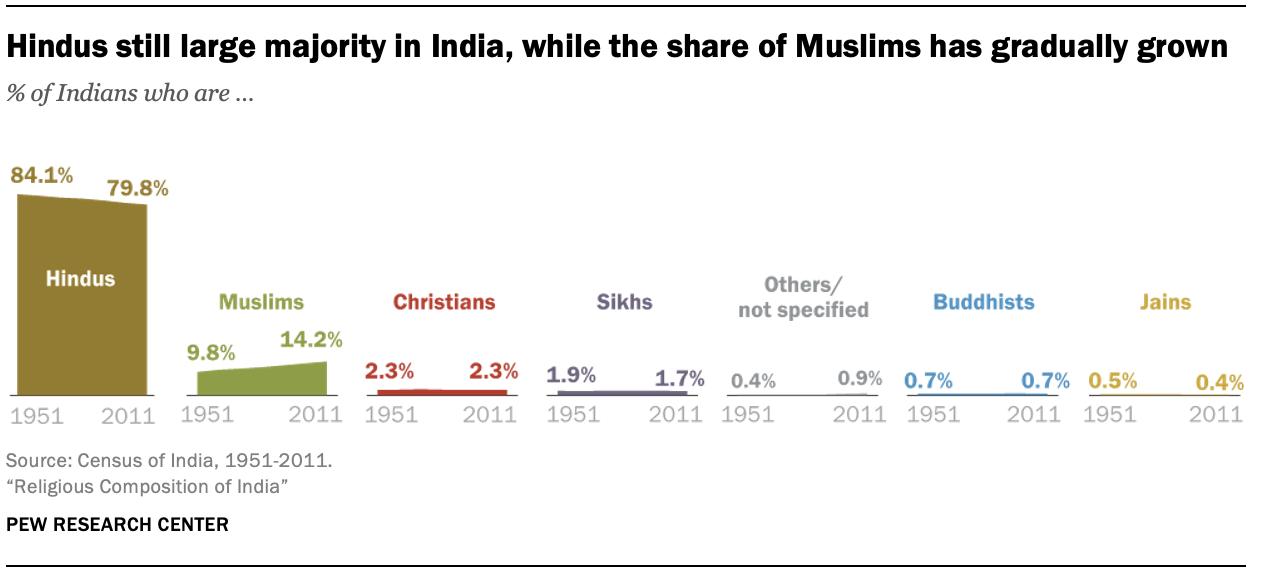 Los hindúes siguen siendo una gran mayoría en la India, mientras que la proporción de musulmanes ha aumentado gradualmente