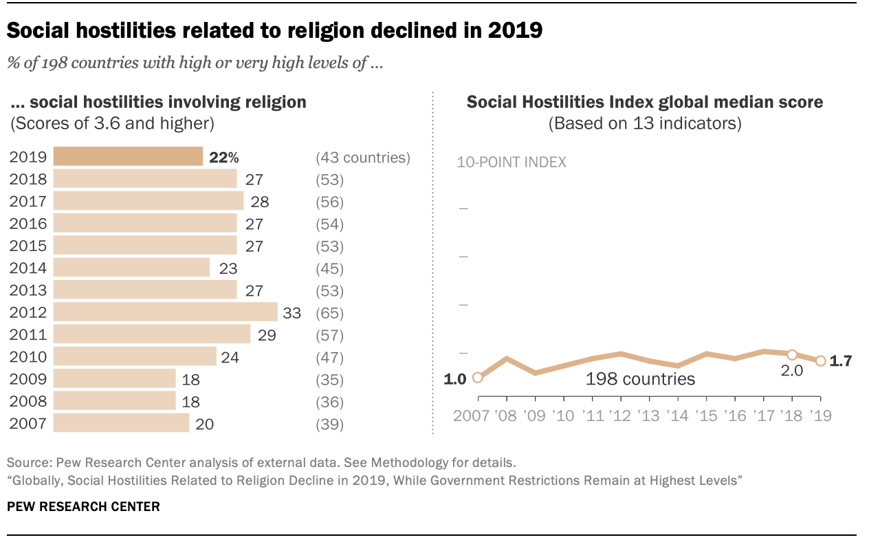 Social hostilities related to religion declined in 2019
