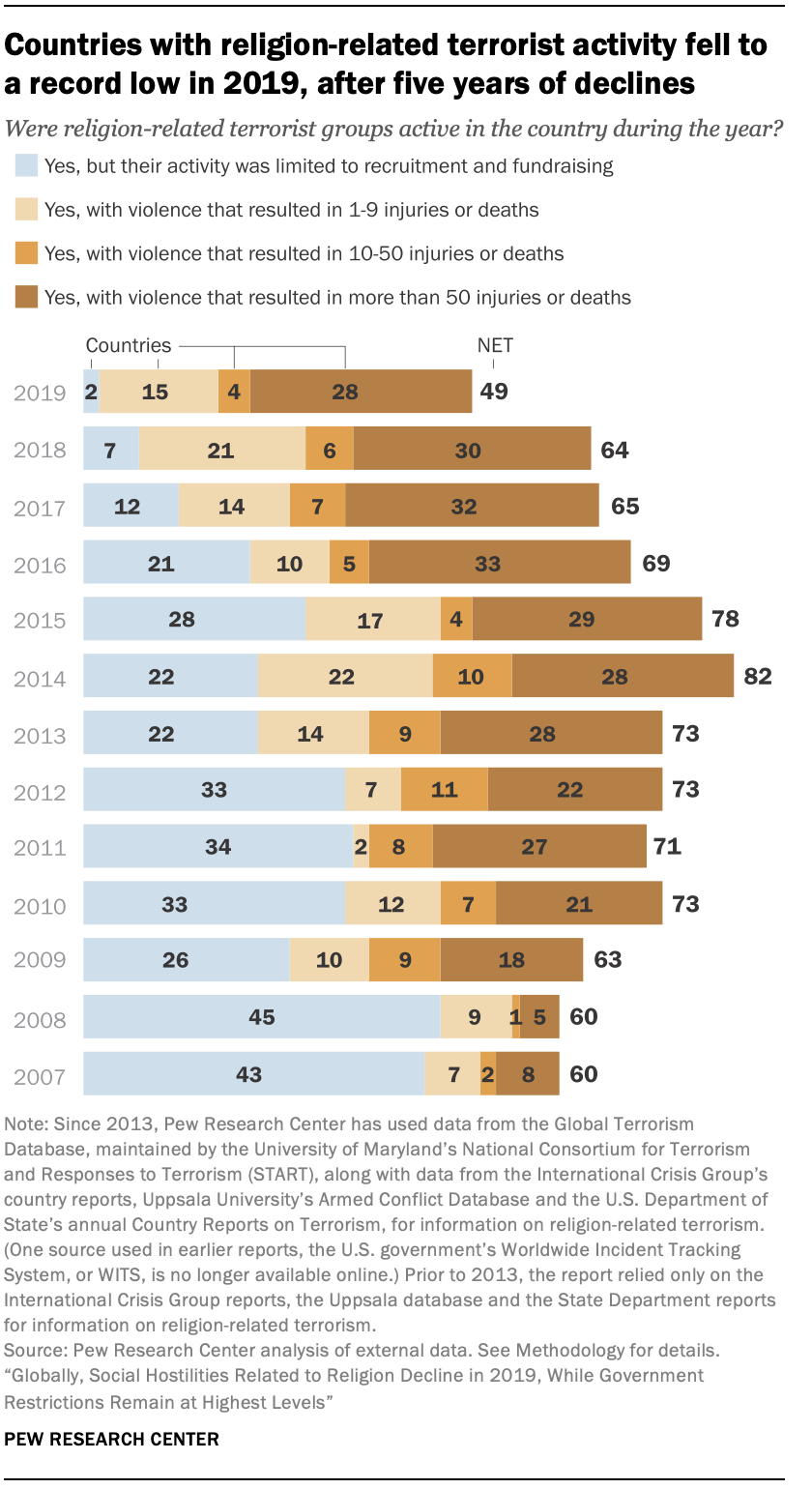 Countries with religion-related terrorist activity fell to a record low in 2019, after five years of declines
