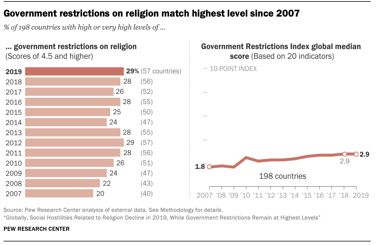 Government restrictions on religion match highest level since 2007