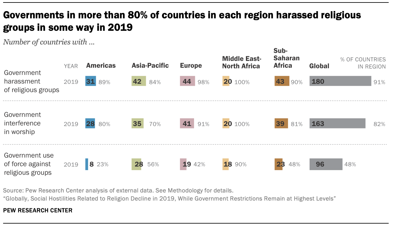Governments in more than 80% of countries in each region harassed religious groups in some way in 2019