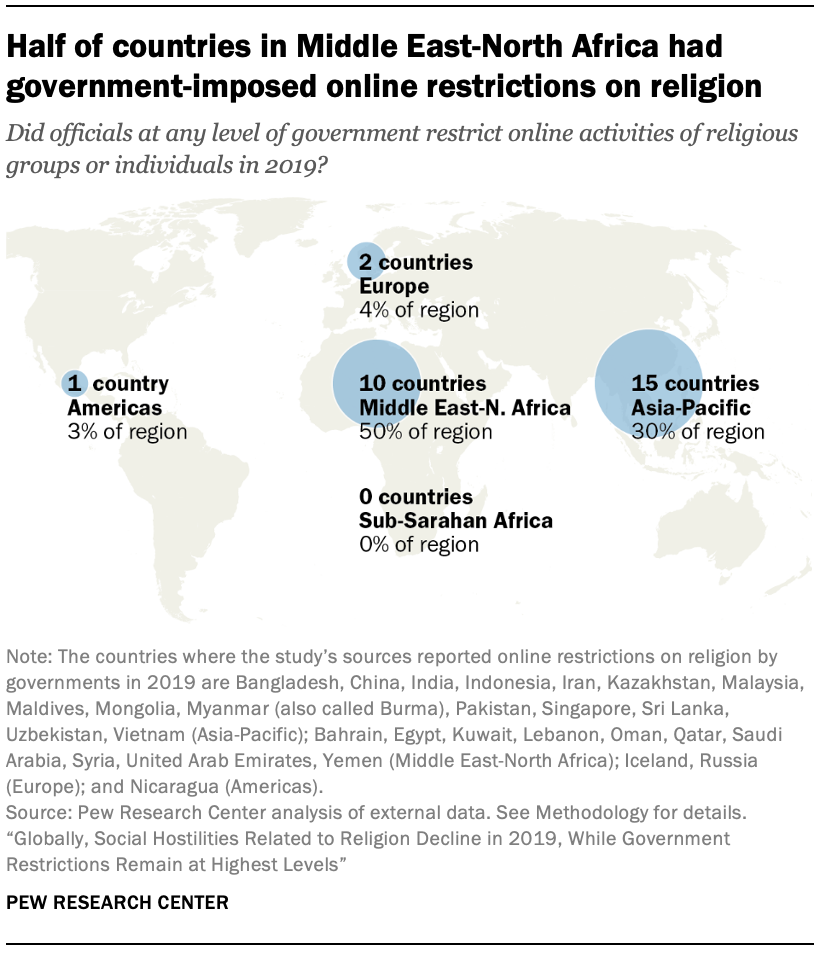 Half of countries in Middle East-North Africa had government-imposed online restrictions on religion