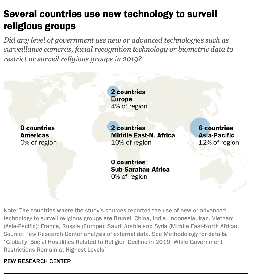 Several countries use new technology to surveil religious groups