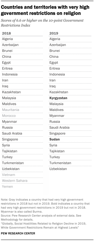 Countries and territories with very high government restrictions on religion