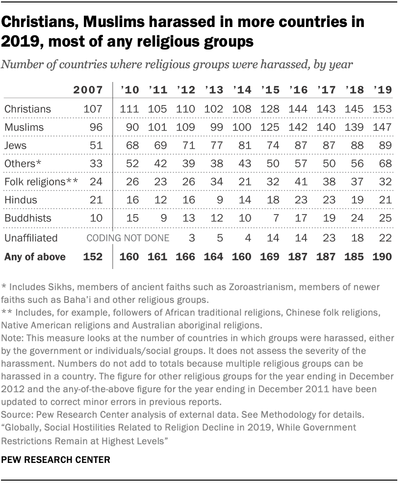 Christians, Muslims harassed in more countries in 2019, most of any religious groups