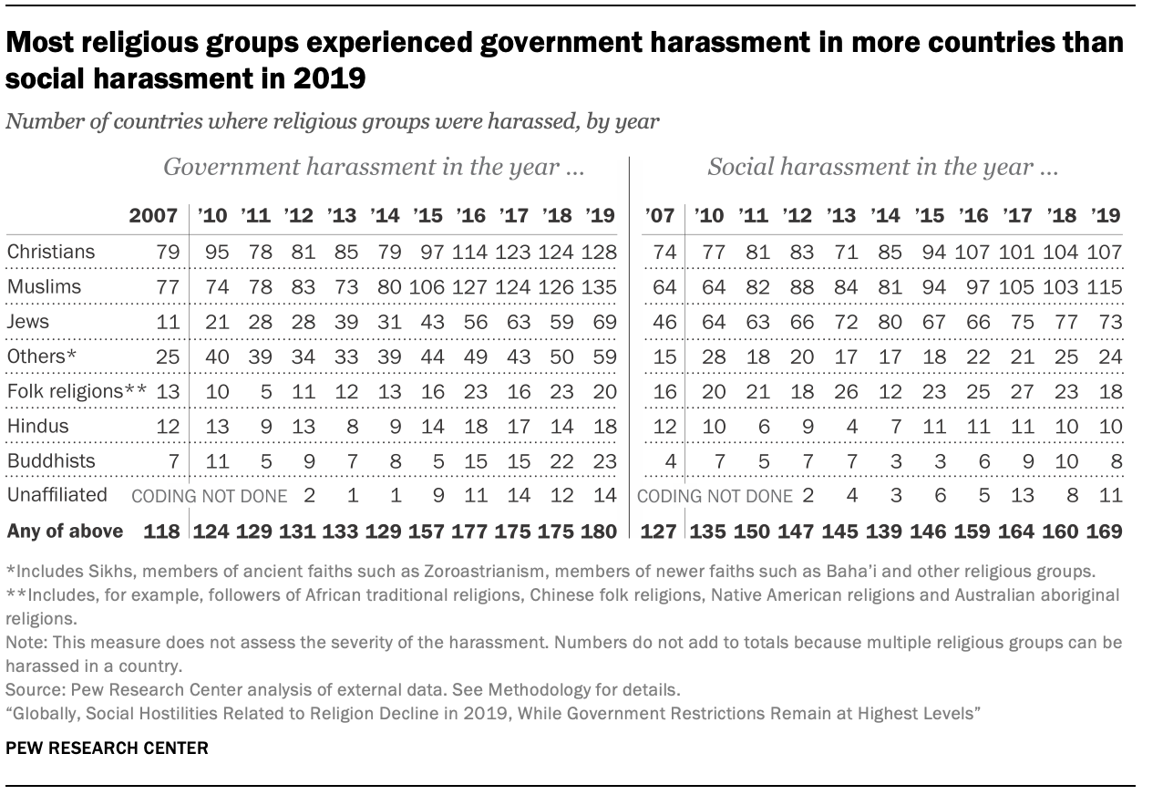 Most religious groups experienced government harassment in more countries than social harassment in 2019