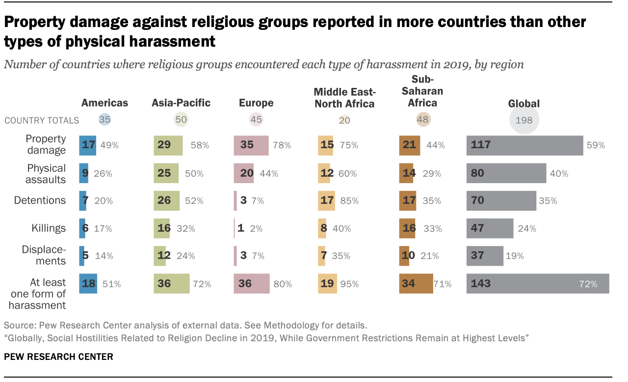 Property damage against religious groups reported in more countries than other types of physical harassment