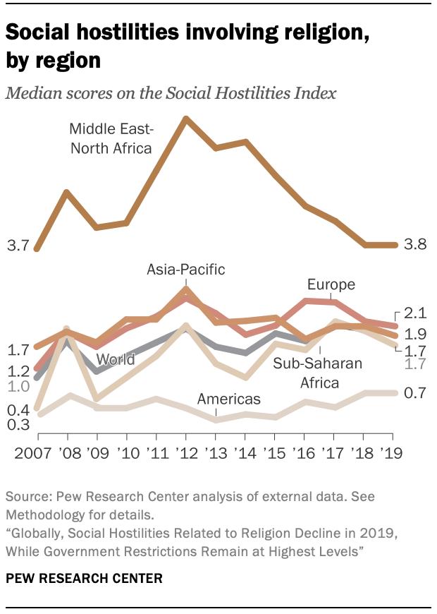Social hostilities involving religion, by region