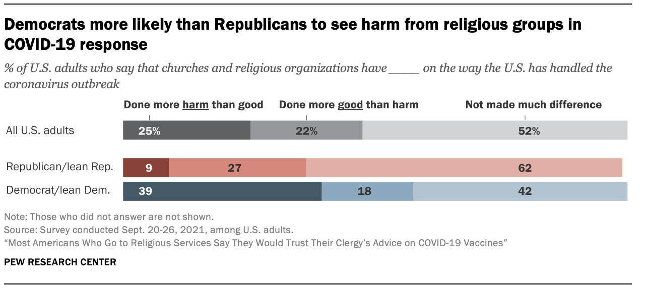 Democrats more likely than Republicans to see harm from religious groups in COVID-19 response